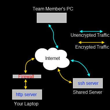 http tunnel reverse